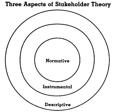 A taxonomy of stakeholders ccuart Gallery