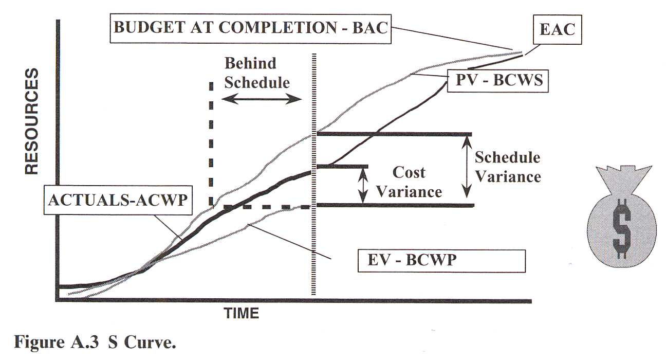 value curve analysis template - pin earned value analysis example glossary of terms the on